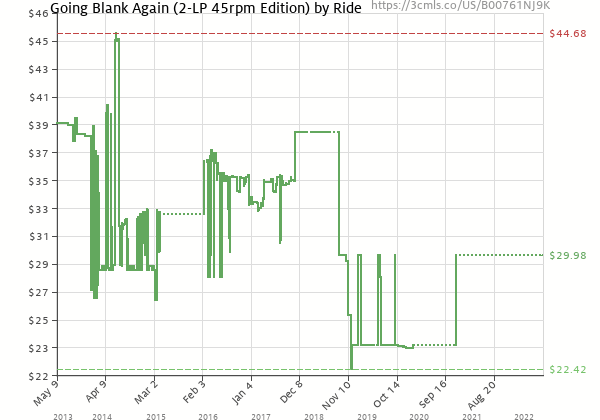 Price history of Ride – Going Blank Again 45rpm Edition