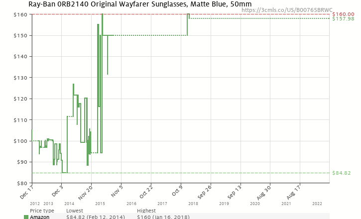 amazon price history chart for ray ban wayfarer matte blue frame crystal blue faded