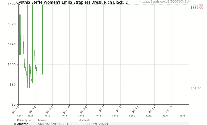 Amazon price history chart for Cynthia Steffe Women's Emila Strapless Dress, Rich Black, 2