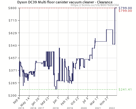 Amazon Price History Chart For Dyson DC39 Multi Floor Canister Vacuum  Cleaner   Clearance (B0076ZGC04