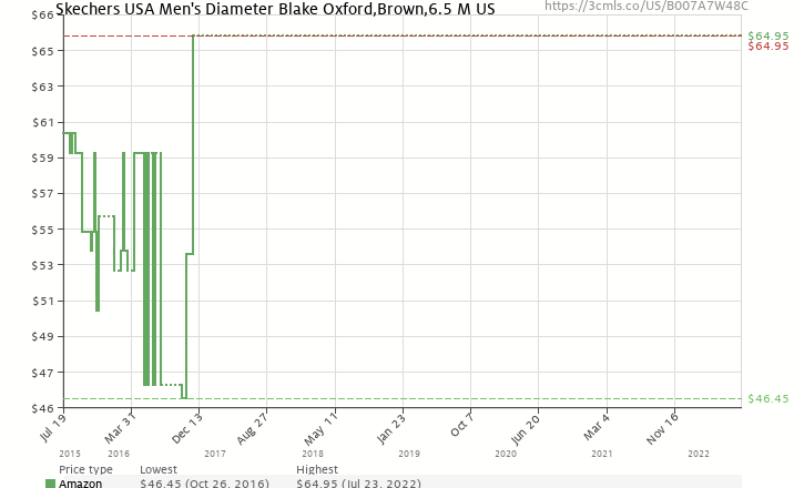 6ca3be5b9a0c Amazon price history chart for Skechers USA Men s Diameter Blake  Oxford