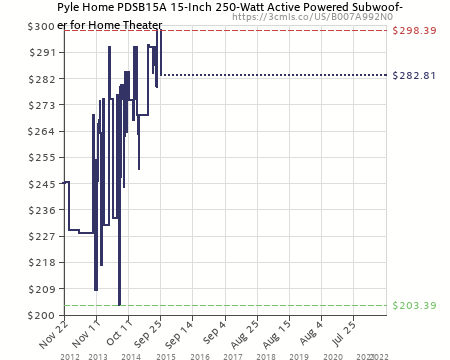 pyle home pdsb15a 15 inch 250 watt active powered subwoofer for home 15 inch powered subwoofer home theater amazon price history chart for pyle home pdsb15a 15 inch 250 watt active powered