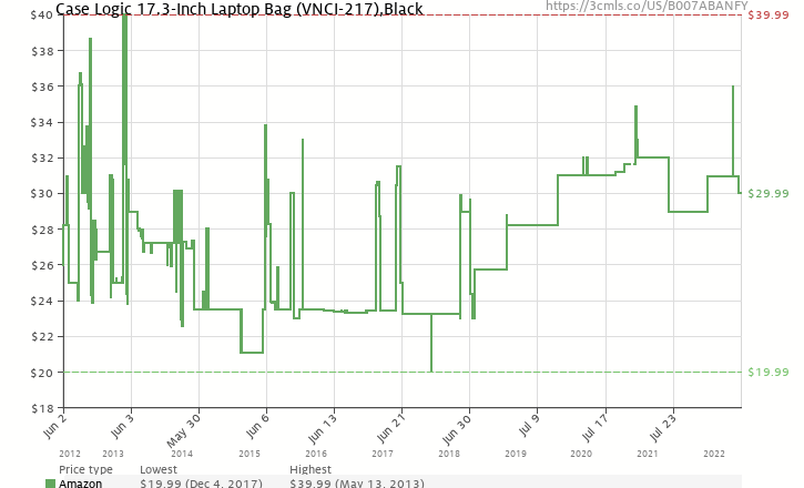 38a21bfc8db Amazon price history chart for Case Logic 17.3-Inch Laptop Bag (VNCI-217