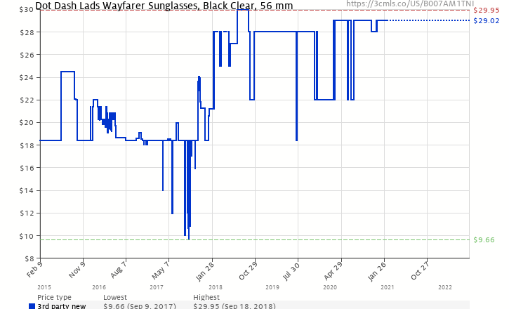a4614a347ea Amazon price history chart for Dot Dash Lads Sunglasses