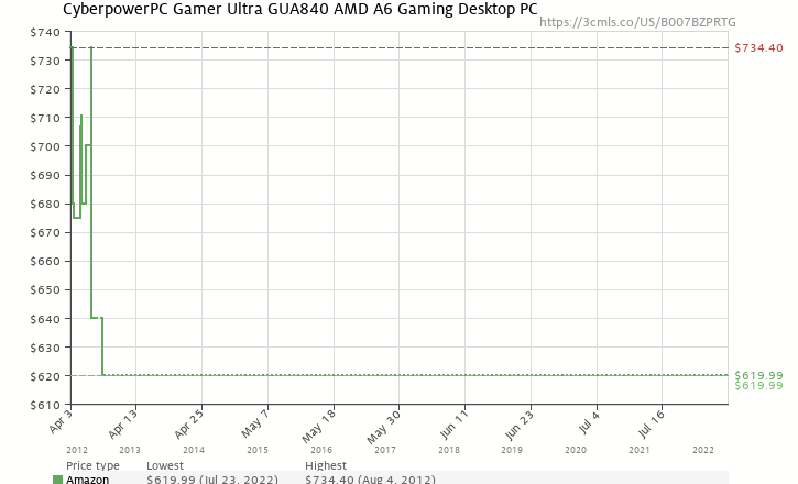 Amazon price history chart for CyberpowerPC Gamer Ultra GUA840 AMD A6 Gaming Desktop PC