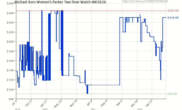7337b0f8ed4b Amazon price history chart for Michael Kors Women s Parker Two-Tone Watch  MK5626 (B007D38J3M
