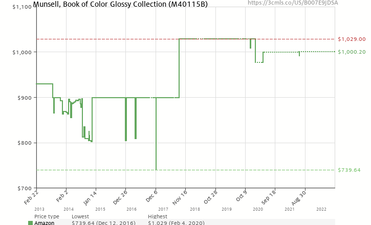 amazon price history chart for x rite munsell book of color glossy collection - Munsell Book Of Color