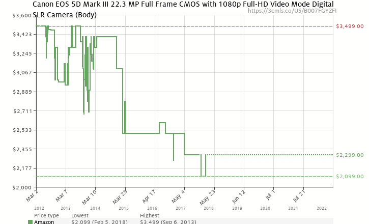 amazon price history chart for canon eos 5d mark iii 223 mp full frame cmos with