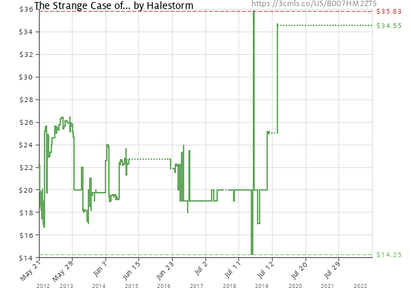 Price history of Halestorm – The Strange Case Of…