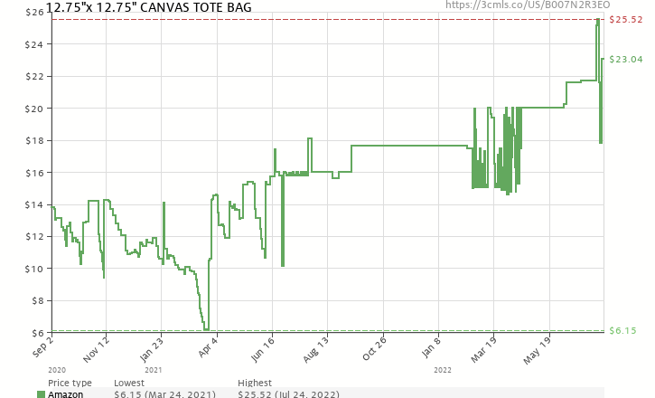 f15928c126 Amazon price history chart for Rhode Island Novelty JATOTLG Cotton Craft  Tote Bag