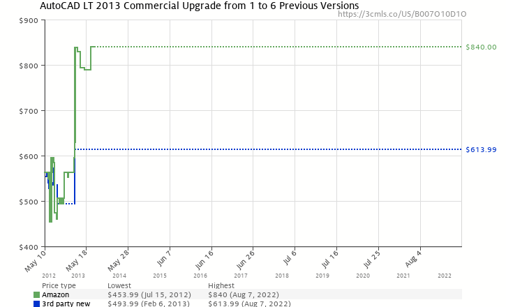 Amazon price history chart for AutoCAD LT 2013 Commercial Upgrade from 1 to 6 Previous Versions