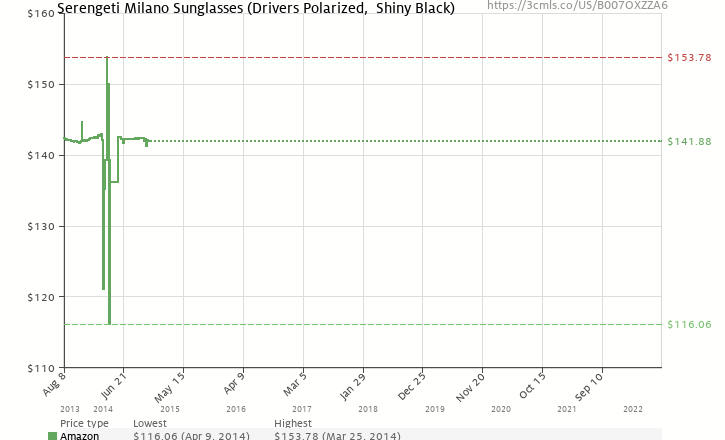 cd5966d9d336 Amazon price history chart for Serengeti Milano Sunglasses (Drivers  Polarized