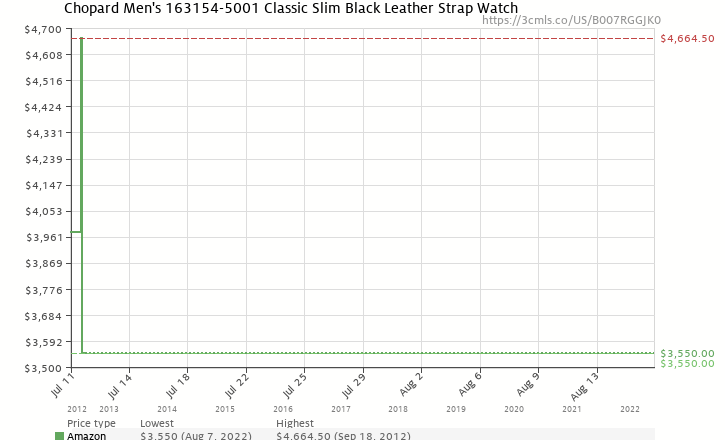Amazon price history chart for Chopard Men's 163154-5001 Classic Slim Black Leather Strap Watch