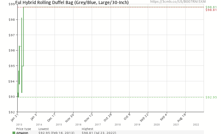 e0ef65d448 Amazon price history chart for Ful Hybrid Rolling Duffel Bag (Grey Blue