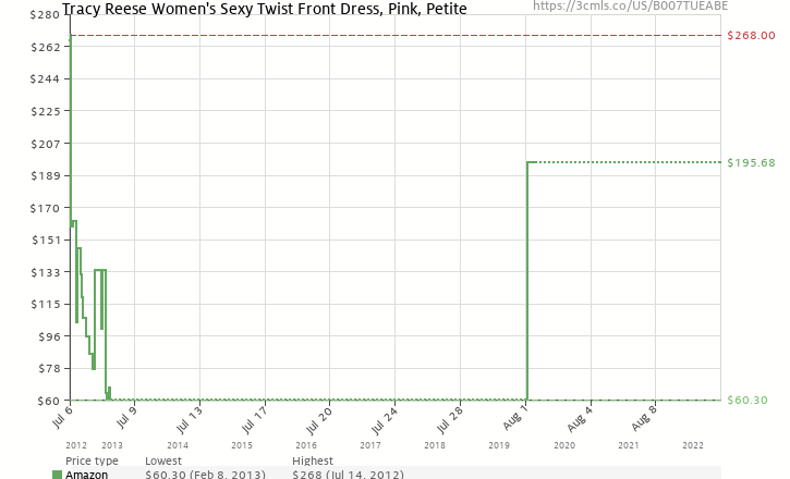 Amazon price history chart for Tracy Reese Women's Sexy Twist Front Dress, Pink, Petite