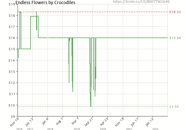 Price history of The Crocodiles – Endless Flowers
