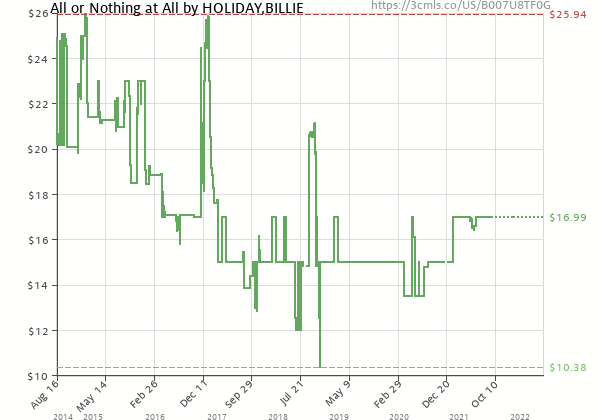 Price history of Billie Holiday – All or Nothing at All