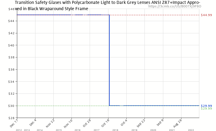 e2ed8af9829 Amazon price history chart for Safety Glasses with Transitions Lenses in Pewter  Wraparound Frame (B007XJ9F8O