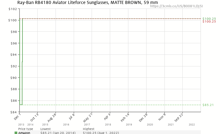084fab276b Amazon price history chart for Ray-Ban AVIATOR LITEFORCE - MATTE BROWN  Frame BROWN GRADIENT