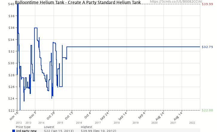 Amazon price history chart for Balloontime Helium Tank - Create A Party Standard  Helium Tank (