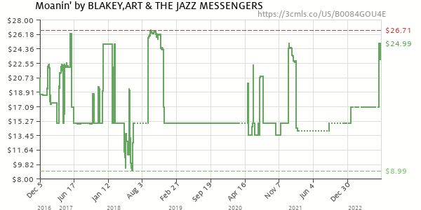 Price history of Art Blakey – Moanin'