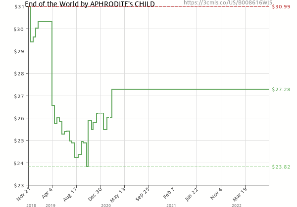 Price history of APHRODITE's CHILD – End of the World