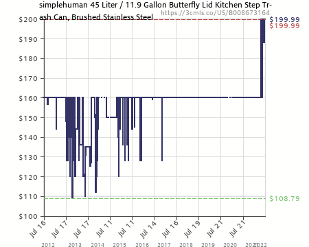 amazon price history chart for simplehuman butterfly step trash can stainless steel 45 l