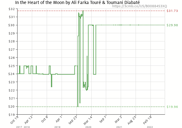 Price history of Ali Farka Toure – In The Heart Of The Moon