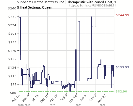 amazon price history chart for sunbeam therapeutic heated mattress pad queen msu7rqsc000 - Heated Mattress Pad Queen