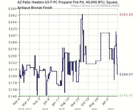 Amazon Price History Chart For AZ Patio Heaters GS F PC Propane Fire Pit