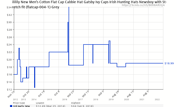Amazon price history chart for ililily New Men s Cotton Flat Cap Cabbie Hat  Gatsby Ivy Caps 1496f7f97af2