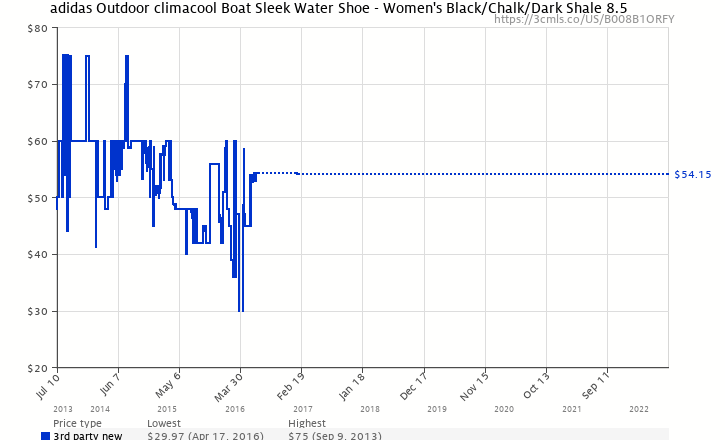 dfb5ac511f6586 Amazon price history chart for adidas Outdoor climacool Boat Sleek Water  Shoe - Women s Black