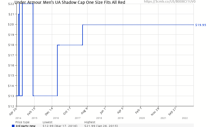 92cd22886ff Amazon price history chart for Under Armour Men s UA Shadow Cap One Size  Fits All Red