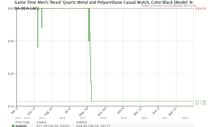b018d9719b5 Amazon price history chart for Game Time Men's 'Beast' Quartz Metal and Polyurethane  Casual