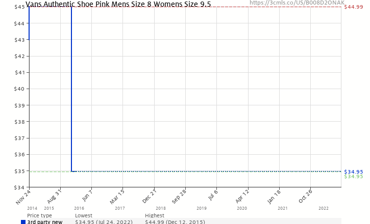 a418d0c6be1 Amazon price history chart for Vans Authentic Shoe Pink Mens Size 8 Womens  Size 9.5 (