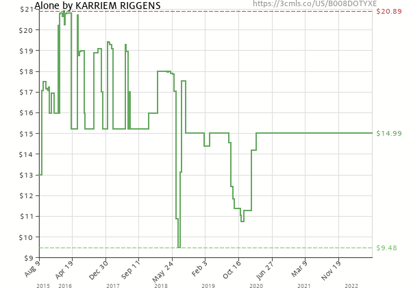Price history of Karriem Riggins – Alone