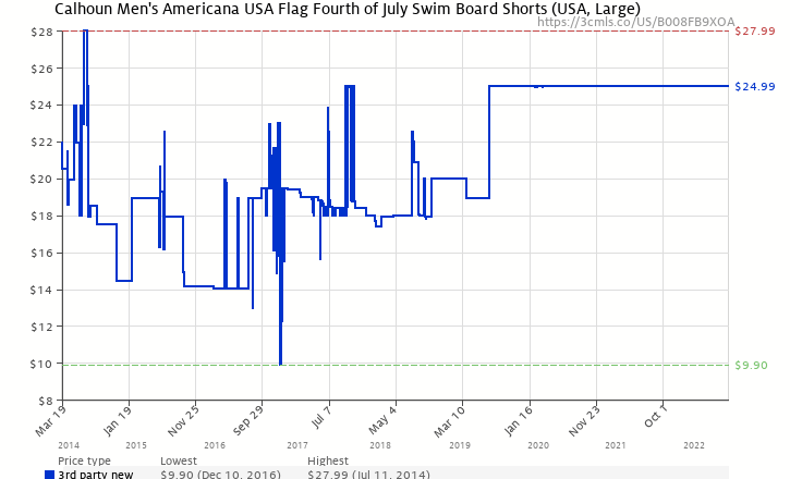 c5675c9a98f3b Amazon price history chart for Men's USA Flag Fourth of July Swim Board  Shorts Large (