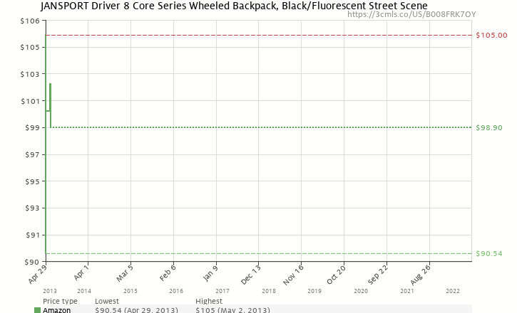 668b4d45783d4 Amazon price history chart for JanSport Driver 8 Core Series Wheeled  Backpack