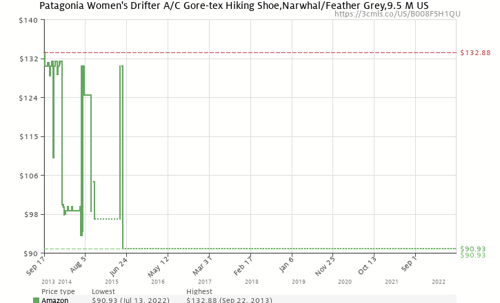 ce2b0423ae2 Amazon price history chart for Patagonia Women s Drifter A C Gore-tex  Hiking Shoe