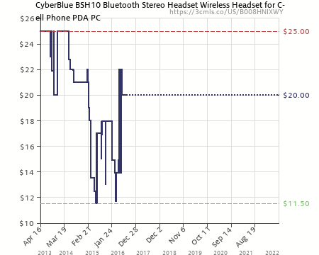 CYBER-BLUE BSH10 BLUETOOTH WINDOWS VISTA DRIVER