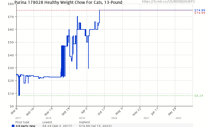Purina 178028 Healthy Weight Chow For Cats 13 Pound B008jdgmp2