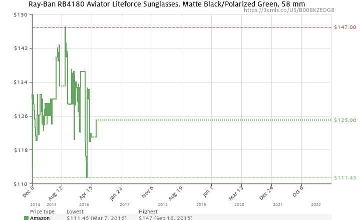 51fb6fb0525 Amazon price history chart for Ray Ban RB4180 Liteforce Tech Sunglasses 601S  9A Matte Black