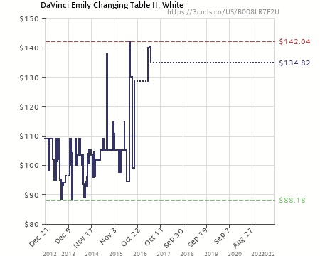 Amazon Price History Chart For DaVinci Emily Changing Table II, White  (B008LR7F2U)
