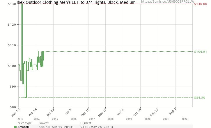 78ab37e3d Amazon price history chart for Ibex Outdoor Clothing Men s EL Fito 3 4  Tights