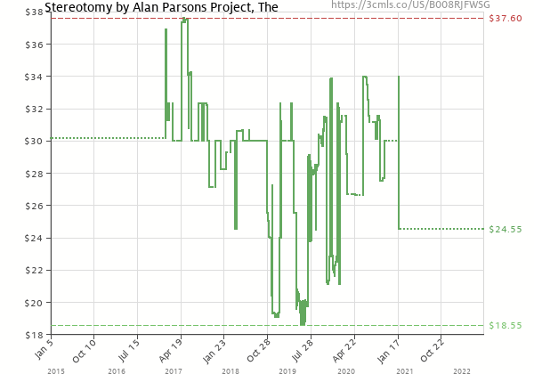 Price history of Alan Parsons Project – Stereotomy