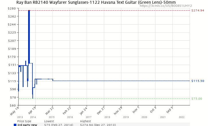 55197a52835 Amazon price history chart for Ray Ban RB2140 Wayfarer Sunglasses-1122  Havana Text Guitar (