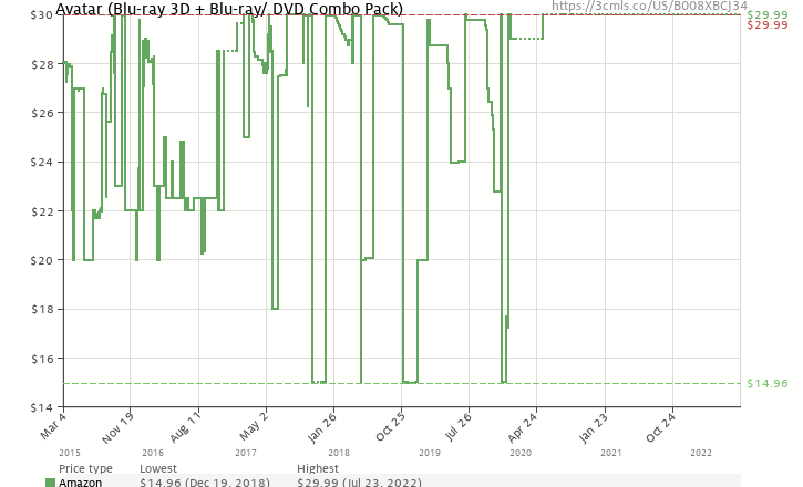 Amazon price history chart for Avatar (Blu-ray 3D + Blu-ray/ DVD Combo Pack)