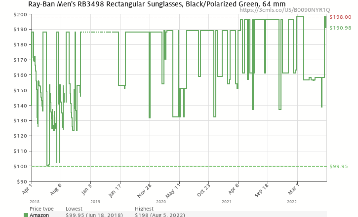 amazon price history chart for ray ban rb3498 black frame polar green lenses 64mm