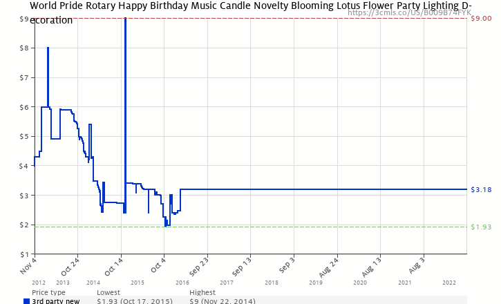 Amazon Price History Chart For World Pride Rotary Happy Birthday Music Candle Novelty Blooming Lotus Flower