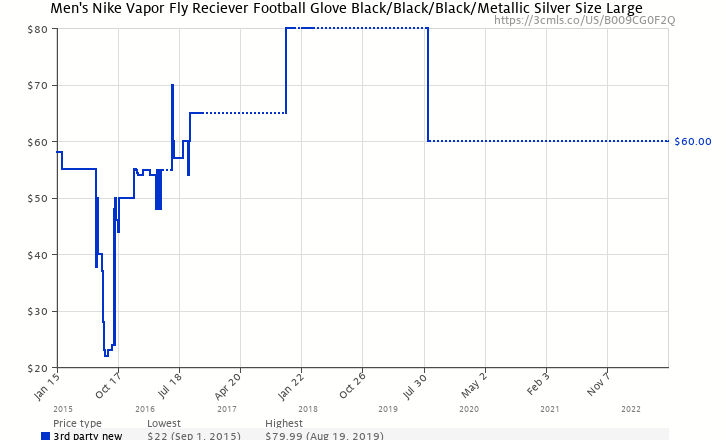 ad7af150ec375 Amazon price history chart for Men s Nike Vapor Fly Reciever Football Glove  Black Black